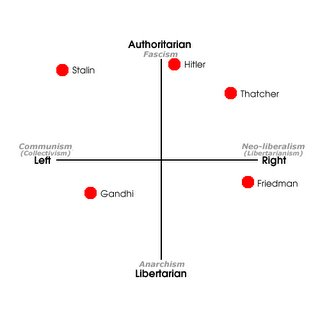 Reference political leanings