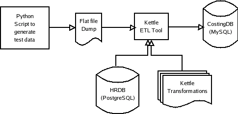 flow diagram for etl  flow  free engine image for user