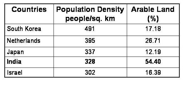 Essay overpopulation india