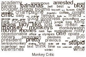 Monkey's word cloud