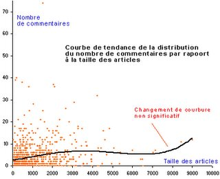 Hou-Hou Blog : ratio Billet-Commentaire