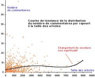 Hou-Hou Blog : ratio Billet-Commentaire