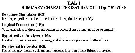 dissertation leadership style
