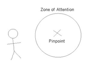 Zone of Attention