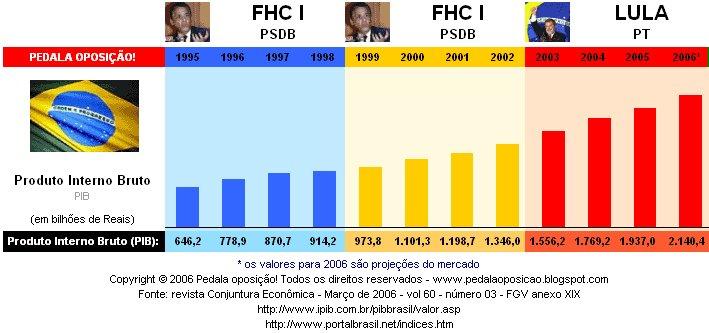 PIB brasileiro anual medido em reais