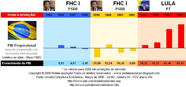 Evolução da economia brasileira com base no dólar