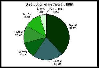 remember, this is 1998, folks - the rich have gotten richer since then
