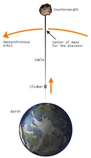 A space elevator would consist of a cable attached to the surface and reaching outwards into space. By positioning it so that the total centrifugal force exceeds the total gravity, either by extending the cable or attaching a counterweight, the elevator would stay in place geosynchronously. Once sent far enough, climbers would be accelerated further by the planet's rotation. This diagram is not to scale and comes from Wikipedia, as noted and linked in post