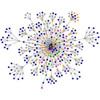 Zen's UTPA webpage graph