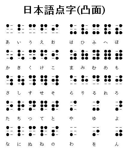 Hiragana Chart Large: 点字 Dot Words: Braille To Hiragana Chart