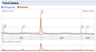 Google Trends Philippines Thailand