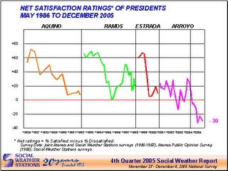 social weather indicators monitored by the Social Weather Stations (SWS)