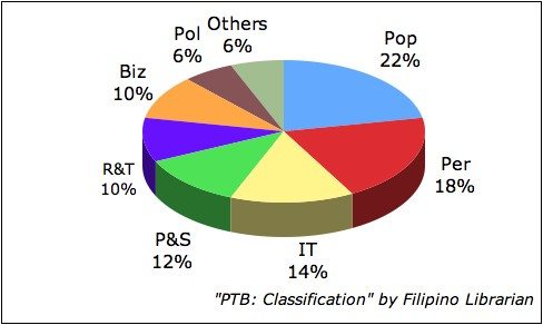 Pinoy Top Blogs: Classification