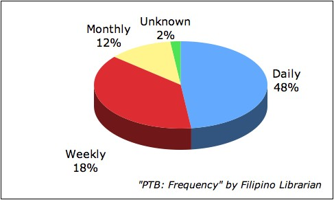Pinoy Top Blogs: Frequency