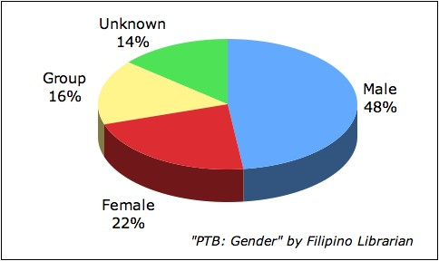 Pinoy Top Blogs: Gender