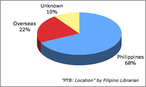 Pinoy Top Blogs: Location
