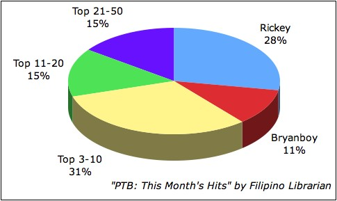 Pinoy Top Blogs: This Month's Hits