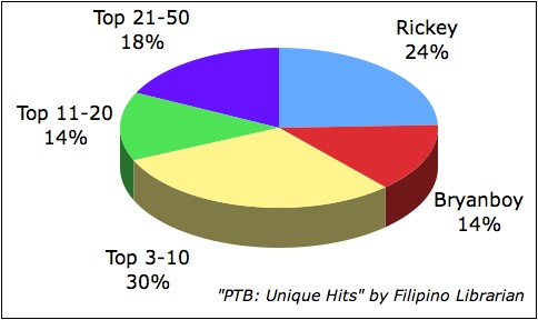 Pinoy Top Blogs: Unique Hits