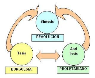 dialectica marxista: