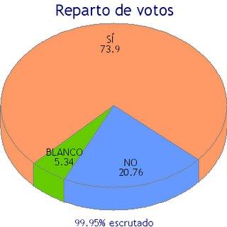SÍ: 73,9%; NO: 20,7%; BLANCO: 5,3%; PARTICIPACIÓN: 49,4%. Haga su interpretación particular
