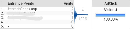 Adsense for Google Analytics tracking most clicked pages
