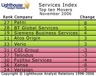 All change on the podium of this month's Services Index