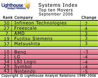 Infineon leaps up Lighthouse's Systems Index