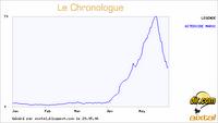Chronologue Asteroide Maroc