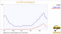 Chronologue Asteroide et Tsunami au Maroc