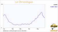 Chronologue Tsunami Maroc