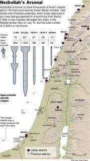 Hzbollah's Arsenal