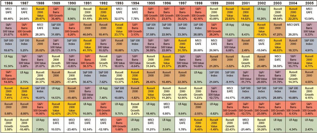 Jims finance and investments blog updated periodic table of click on the image below to see a larger version of the periodic table this chart was originally posted on the website for callan associates urtaz Image collections