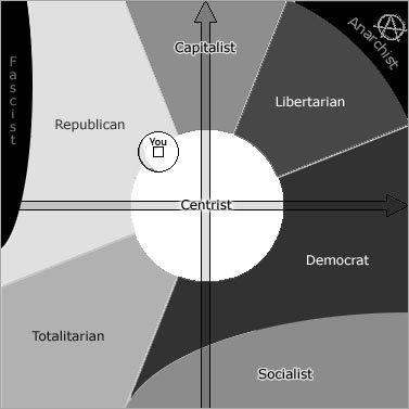 Skor the Centrist