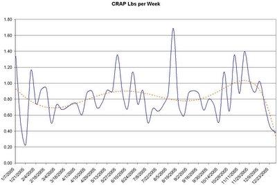 Pounds of CRAP per Week.