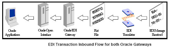 Oracle ERP World: What is EDI ?