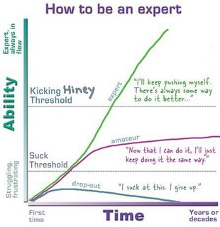 How to be an expert - image from Creating Passionate Users, http://headrush.typepad.com/
