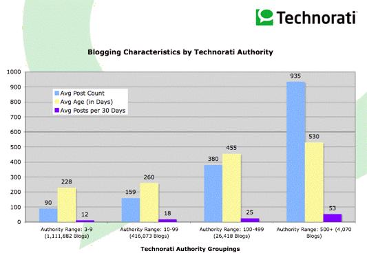 Gráfico por autoridad - Technorati