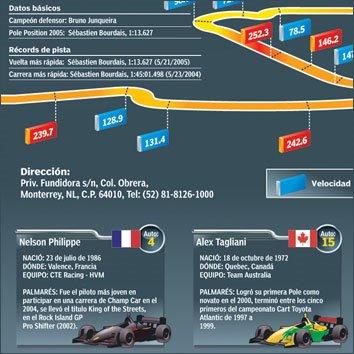 Infografia Champ Car - Dibujando por Dinero - Oliver Leon