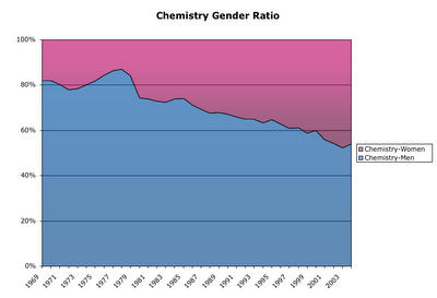 Chemistry Gender Ratio
