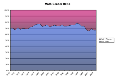 Mathematics Gender Ratio