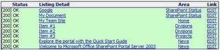 A typical SharePoint Status Report.