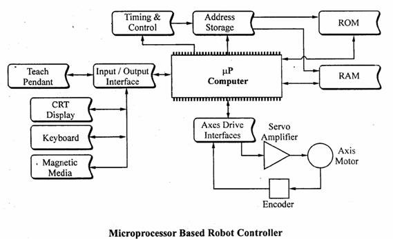 microprocessor based robotics arm The arm: this instructable shows the process of building a robotic arm using servos, arduino microprocessor, a gyroscope and multiple bend sensors the user.