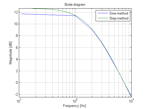 Afm dsp implementation bode diagram comparisation for the moment we assume that the bode from the step method is the real transfer function of the system ccuart Gallery