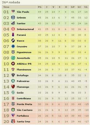 Brasileirão rodada 26 - resultados e classificação
