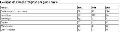Religião Brasil