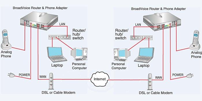 Open source quo vadis regulasi voip di indonesia tingkat lebih lanjut adalah penggabungan antar jaringan topologi jaringan voip bisa dilihat dari gambar dibawah ini ccuart Choice Image
