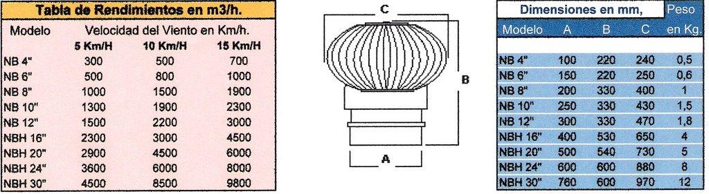 Extractores De Baño En Quilmes:Extractores de Aire Eólicos – Ventilación Eólica Vent HOME Fábrica