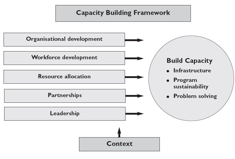 Health impact assessment blog hia capacity building for Capacity building plan template
