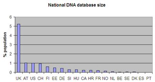 DNA database size