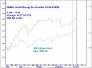 D's EnergyIndex